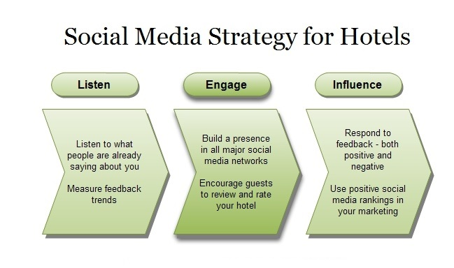 social media marketing in the hotels Let the hotel marketer advise you on your social media marketing from facebook to pinterest, your hotel brand deserves to be represented well socially.