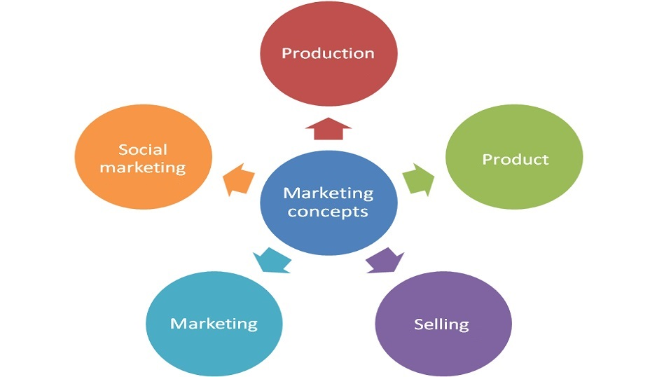concept of marketing evaluation